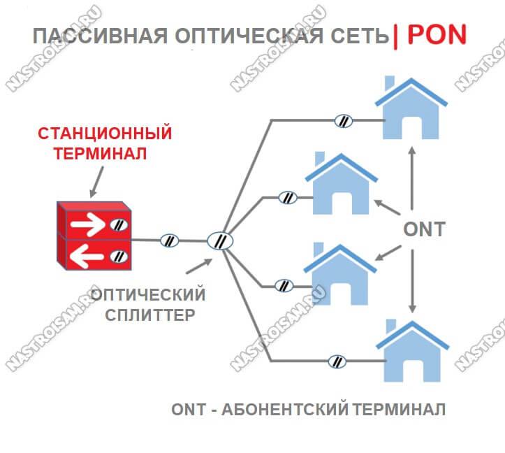 пассивные оптические сети pon