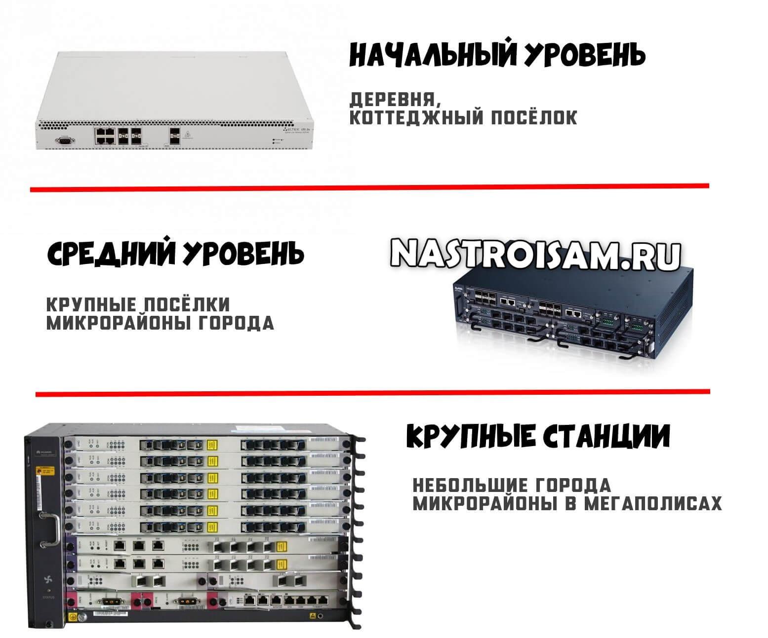 станционное оборудование ВОЛС