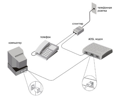 adsl_connection_scheme_small