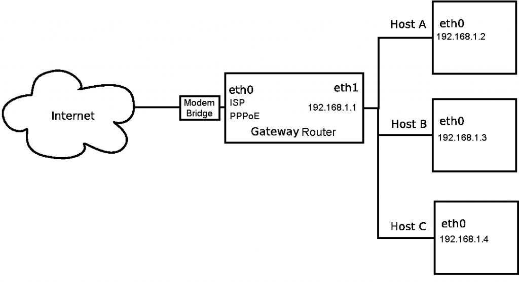 wifi роутер через wifi роутер, настройка роутера через роутер, как настроить роутер через роутер